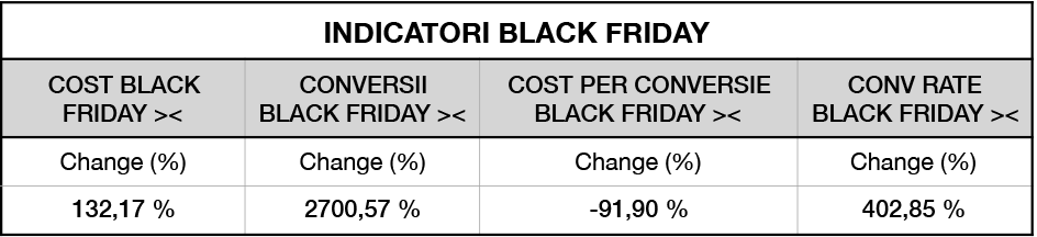 indicatori-black-friday-1